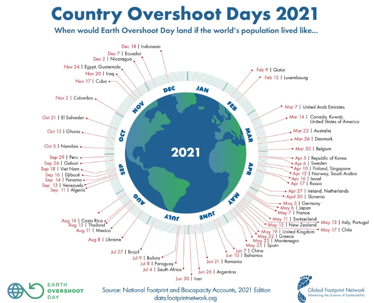 Country Overshoot Days 2021